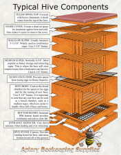 Printable Exploded View Of Typical 8 Frame Hive